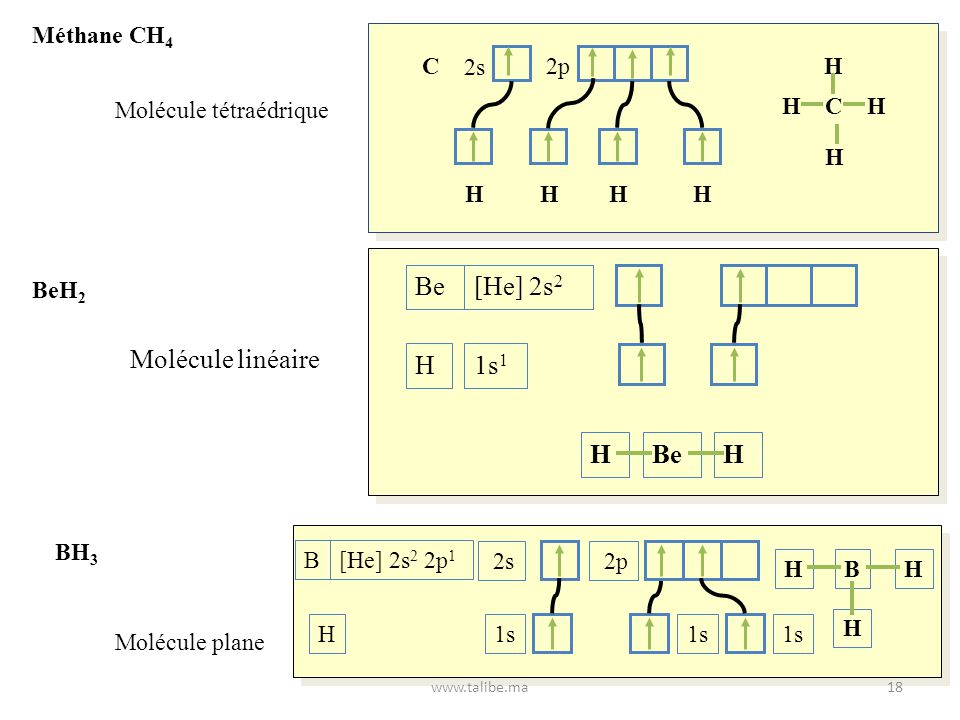 Be [He] 2s2 H 1s1 Molécule linéaire Méthane CH4 H C 2s 2p